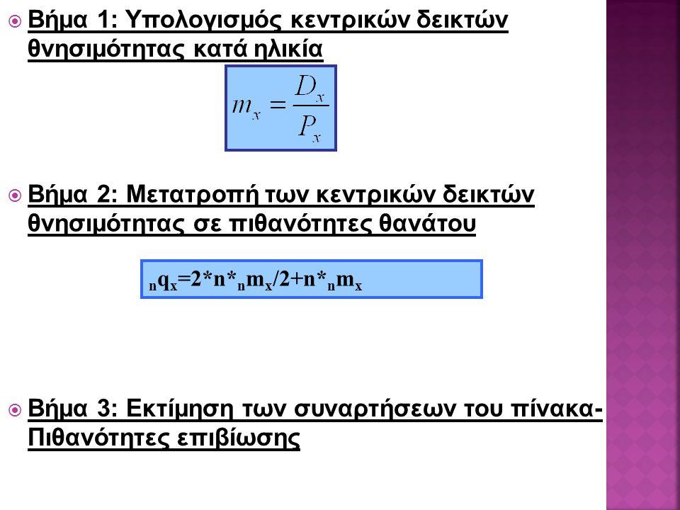  Βήμα 1: Υπολογισμός κεντρικών δεικτών θνησιμότητας κατά ηλικία  Βήμα 2: Μετατροπή των κεντρικών δεικτών θνησιμότητας σε πιθανότητες θανάτου n q x =2*n* n m x /2+n* n m x  Βήμα 3: Εκτίμηση των συναρτήσεων του πίνακα- Πιθανότητες επιβίωσης