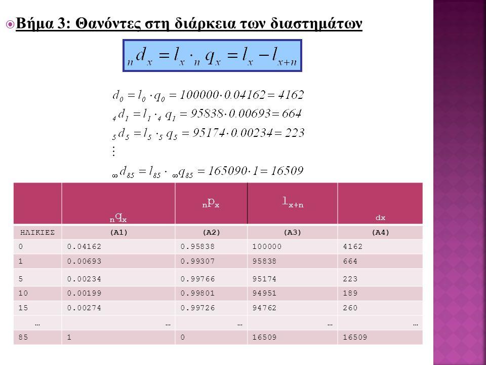  Βήμα 3: Θανόντες στη διάρκεια των διαστημάτων nqxnqx npxnpx l x+n dx ΗΛΙΚΙΕΣ(Α1)(Α2)(Α3)(Α4) 00.041620.958381000004162 10.006930.9930795838664 50.002340.9976695174223 100.001990.9980194951189 150.002740.9972694762260 …………… 851016509