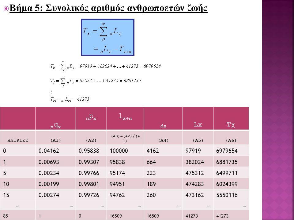 Βήμα 5: Συνολικός αριθμός ανθρωποετών ζωής nqxnqx npxnpx l x+n dx LxΤχ ΗΛΙΚΙΕΣ(Α1)(Α2) (Α3)=(Α2)/(Α 1) (Α4)(Α5)(Α6) 00.041620.958381000004162979196979654 10.006930.99307958386643820246881735 50.002340.99766951742234753126499711 100.001990.99801949511894742836024399 150.002740.99726947622604731625550116 ………………… 851016509 41273