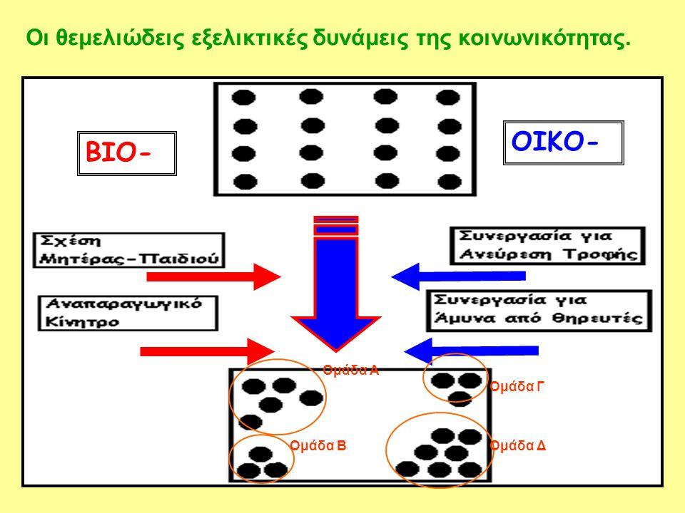 Στρατηγικές Αναπαραγωγής Πολυάριθμοι απόγονοι χωρίς καμία φροντίδα («επένδυση» στην παραγωγή γενετικού υλικού και μεγάλου αριθμού απογόνων) Ολιγάριθμοι απόγονοι με μεγάλη φροντίδα («επένδυση» στην φροντίδα των απογόνων και την εξοικονόμηση γενετικού υλικού)