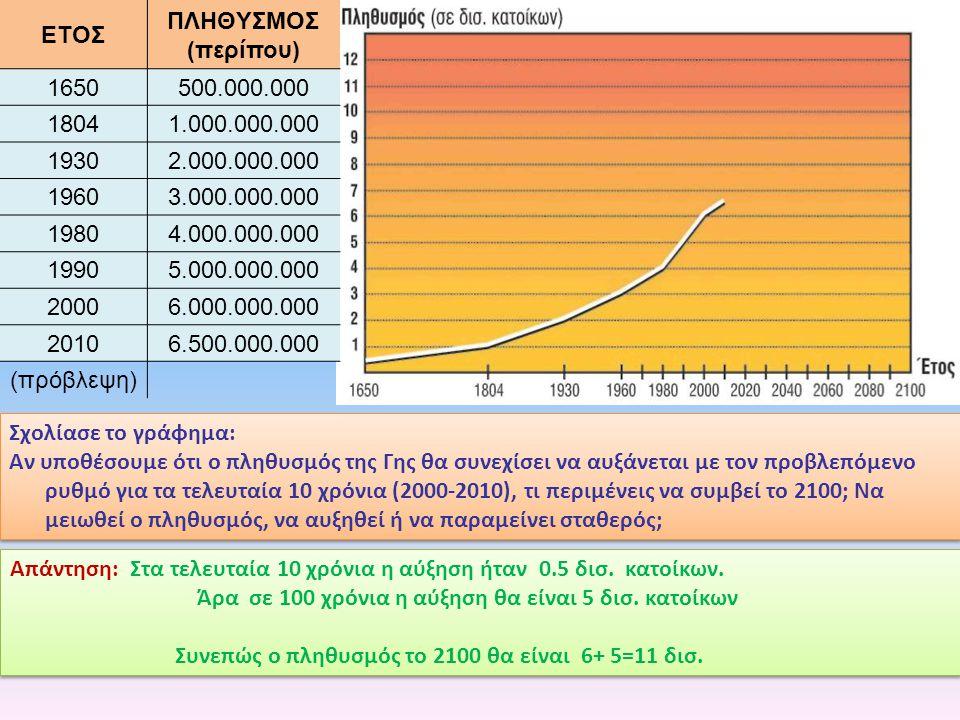 Σχολίασε το γράφημα: Αν υποθέσουμε ότι ο πληθυσμός της Γης θα συνεχίσει να αυξάνεται με τον προβλεπόμενο ρυθμό για τα τελευταία 10 χρόνια (2000-2010),