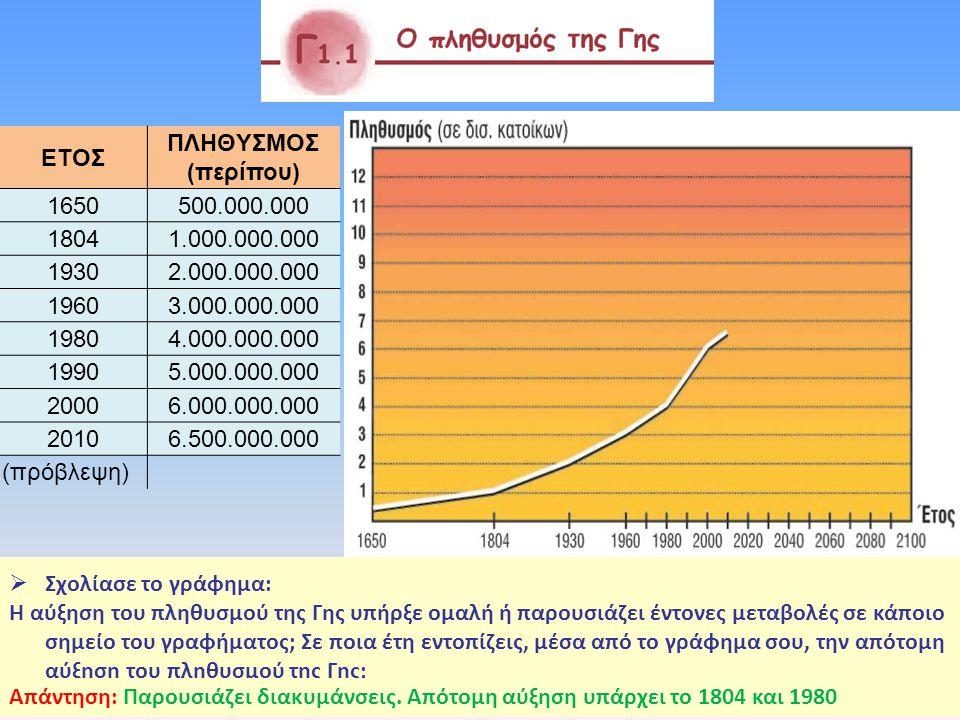  Σχολίασε το γράφημα: Μπορείς να αναφέρεις αιτίες που είναι δυνατόν να επιταχύνουν ή να επιβραδύνουν την αύξηση του αριθμού των ανθρώπων σε μια μικρή ή μεγάλη περιοχή; ΣΣχολίασε το γράφημα: Μπορείς να αναφέρεις αιτίες που είναι δυνατόν να επιταχύνουν ή να επιβραδύνουν την αύξηση του αριθμού των ανθρώπων σε μια μικρή ή μεγάλη περιοχή; ΕΤΟΣ ΠΛΗΘYΣΜΟΣ (περίπου) 1650500.000.000 18041.000.000.000 19302.000.000.000 19603.000.000.000 19804.000.000.000 19905.000.000.000 20006.000.000.000 20106.500.000.000 (πρόβλεψη)