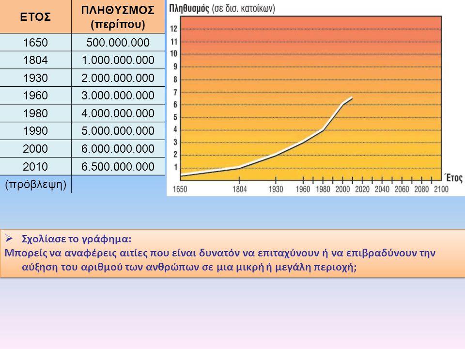  Σχολίασε το γράφημα: Μπορείς να αναφέρεις αιτίες που είναι δυνατόν να επιταχύνουν ή να επιβραδύνουν την αύξηση του αριθμού των ανθρώπων σε μια μικρή