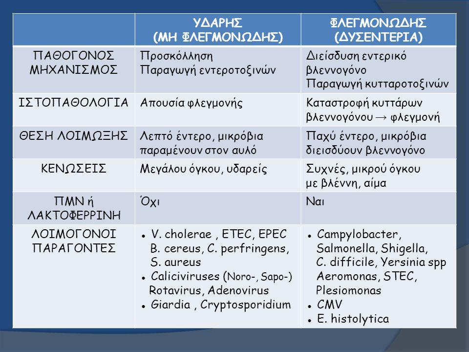 ΥΔΑΡΗΣ (ΜΗ ΦΛΕΓΜΟΝΩΔΗΣ) ΦΛΕΓΜΟΝΩΔΗΣ (ΔΥΣΕΝΤΕΡΙΑ) ΠΑΘΟΓΟΝΟΣ ΜΗΧΑΝΙΣΜΟΣ Προσκόλληση Παραγωγή εντεροτοξινών Διείσδυση εντερικό βλεννογόνο Παραγωγή κυτταρ