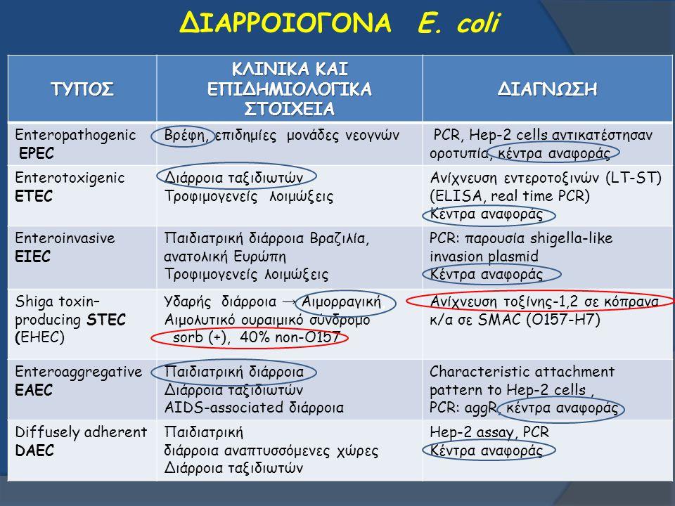 ΔΙΑΡΡΟΙΟΓΟΝΑ E. coliΤΥΠΟΣ ΚΛΙΝΙΚΑ ΚΑΙ ΕΠΙΔΗΜΙΟΛΟΓΙΚΑ ΣΤΟΙΧΕΙΑ ΔΙΑΓΝΩΣΗ Enteropathogenic EPEC Βρέφη, επιδημίες μονάδες νεογνών PCR, Hep-2 cells αντικατ