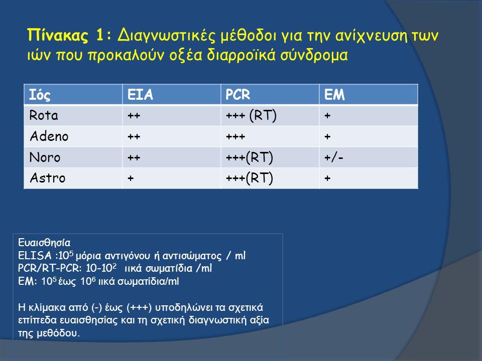 Πίνακας 1: Διαγνωστικές μέθοδοι για την ανίχνευση των ιών που προκαλούν οξέα διαρροϊκά σύνδρομα ΙόςEIAPCREM Rota+++++ (RT)+ Adeno++++++ Noro+++++(RT)+