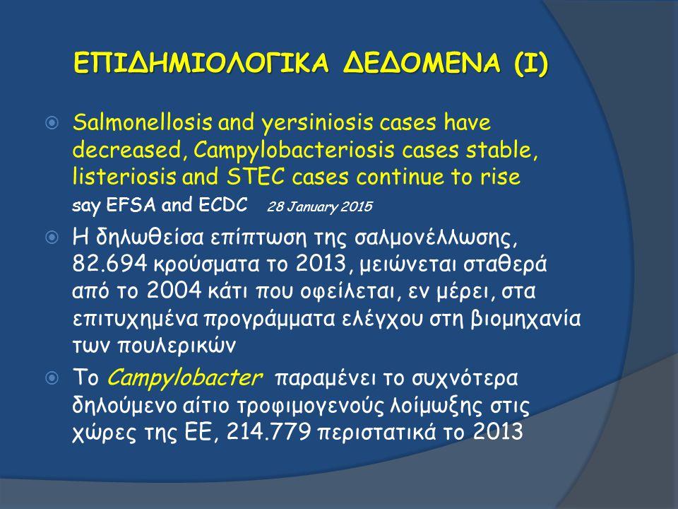 ΕΠΙΔΗΜΙΟΛΟΓΙΚΑ ΔΕΔΟΜΕΝΑ (I)  Salmonellosis and yersiniosis cases have decreased, Campylobacteriosis cases stable, listeriosis and STEC cases continue