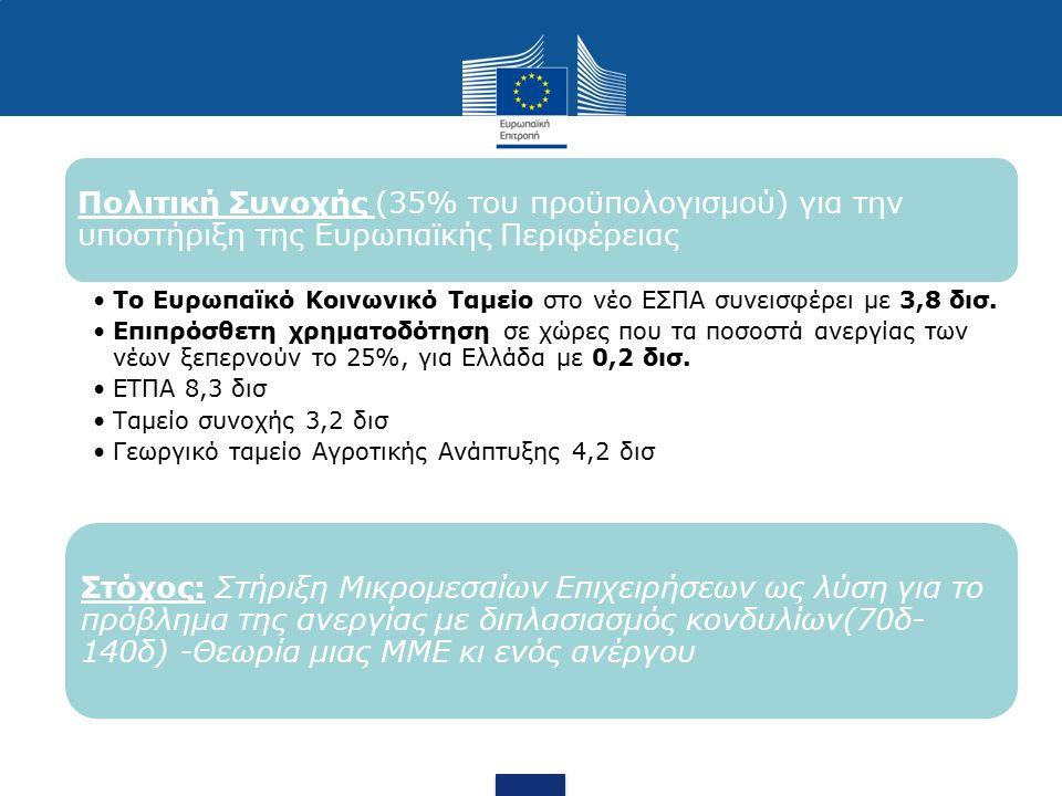 Πολιτική Συνοχής (35% του προϋπολογισμού) για την υποστήριξη της Ευρωπαϊκής Περιφέρειας Το Ευρωπαϊκό Κοινωνικό Ταμείο στο νέο ΕΣΠΑ συνεισφέρει με 3,8 δισ.