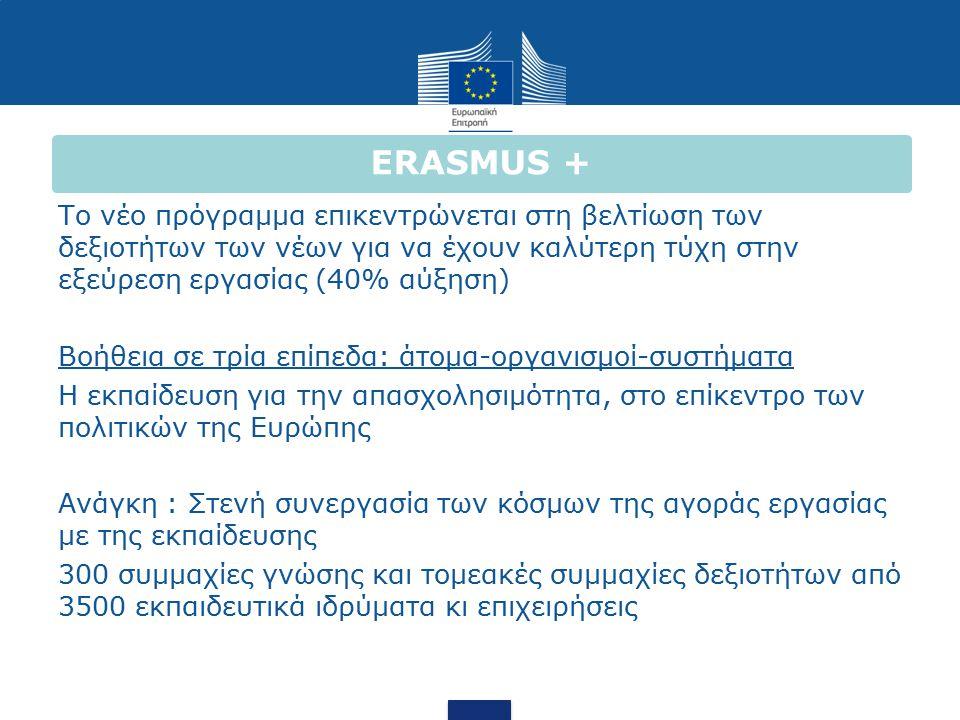 ERASMUS + Το νέο πρόγραμμα επικεντρώνεται στη βελτίωση των δεξιοτήτων των νέων για να έχουν καλύτερη τύχη στην εξεύρεση εργασίας (40% αύξηση) Βοήθεια σε τρία επίπεδα: άτομα-οργανισμοί-συστήματα Η εκπαίδευση για την απασχολησιμότητα, στο επίκεντρο των πολιτικών της Ευρώπης Ανάγκη : Στενή συνεργασία των κόσμων της αγοράς εργασίας με της εκπαίδευσης 300 συμμαχίες γνώσης και τομεακές συμμαχίες δεξιοτήτων από 3500 εκπαιδευτικά ιδρύματα κι επιχειρήσεις