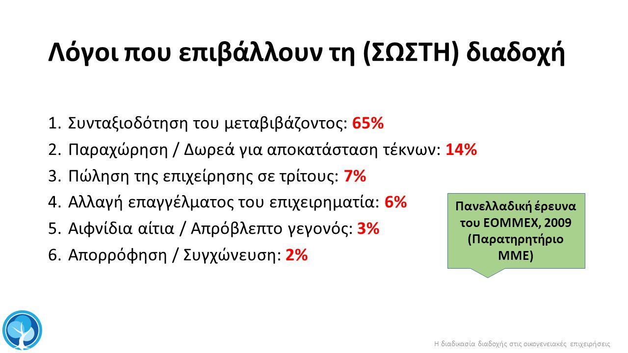 Λόγοι που επιβάλλουν τη ( ΣΩΣΤΗ ) διαδοχή 1.Συνταξιοδότηση του μεταβιβάζοντος : 65% 2.Παραχώρηση / Δωρεά για αποκατάσταση τέκνων : 14% 3.Πώληση της επιχείρησης σε τρίτους : 7% 4.Αλλαγή επαγγέλματος του επιχειρηματία : 6% 5.Αιφνίδια αίτια / Απρόβλεπτο γεγονός : 3% 6.Απορρόφηση / Συγχώνευση : 2% Πανελλαδική έρευνα του ΕΟΜΜΕΧ, 2009 ( Παρατηρητήριο ΜΜΕ ) Η διαδικασία διαδοχής στις οικογενειακές επιχειρήσεις