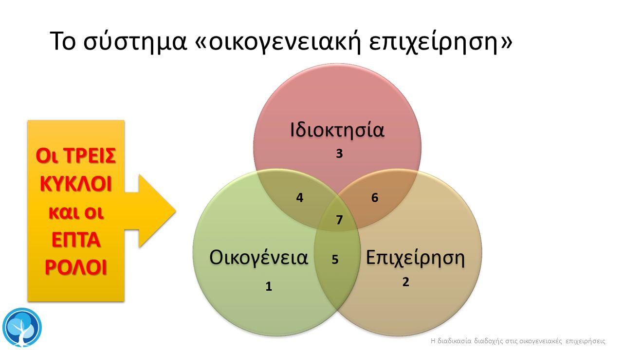 Είδη διαδοχής Διαδοχή π ου δεν έχει π ρογραμματισθεί : αιφνίδια αιτία, ( θάνατος, ανικανότητα ) ή α π ρόβλε π τη οικονομική καταστροφή Προγραμματισμένη ολική διαδοχή : συνταξιοδότηση του μεταβιβάζοντος, π αραχώρηση για α π οκατάσταση τέκνων, αλλαγή ε π αγγέλματος Προγραμματισμένη μερική διαδοχή : με ή χωρίς π αραχώρηση της διοίκησης της ε π ιχείρησης Η διαδικασία διαδοχής στις οικογενειακές επιχειρήσεις