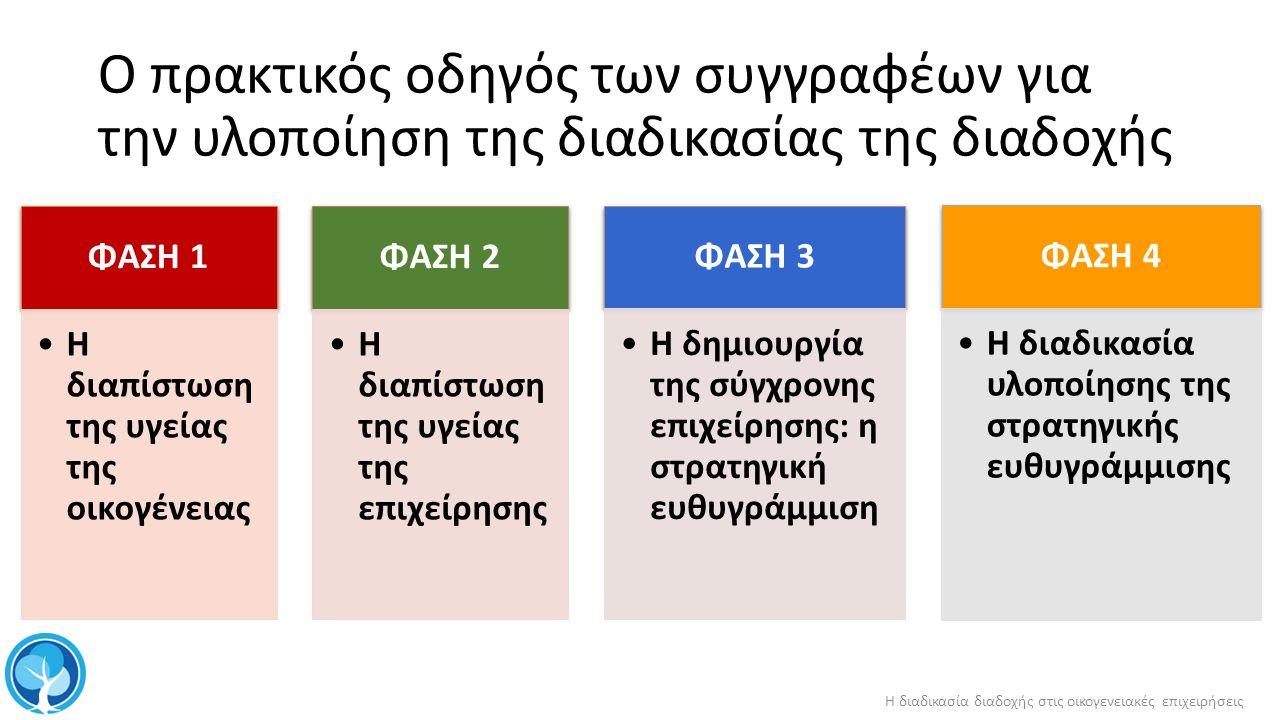 Ο πρακτικός οδηγός των συγγραφέων για την υλοποίηση της διαδικασίας της διαδοχής ΦΑΣΗ 1 Η δια π ίστωση της υγείας της οικογένειας ΦΑΣΗ 2 Η δια π ίστωση της υγείας της ε π ιχείρησης ΦΑΣΗ 3 Η δημιουργία της σύγχρονης ε π ιχείρησης : η στρατηγική ευθυγράμμιση ΦΑΣΗ 4 Η διαδικασία υλο π οίησης της στρατηγικής ευθυγράμμισης Η διαδικασία διαδοχής στις οικογενειακές επιχειρήσεις