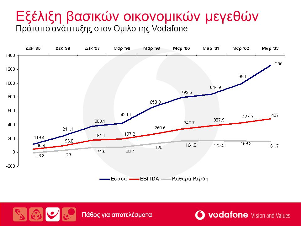 Εξέλιξη βασικών οικονομικών μεγεθών Πρότυπο ανάπτυξης στον Ομιλο της Vodafone Σημείωση: ποσά σε ευρώ μεταφρασμένα με την ισοτιμία 340.75 Πάθος για αποτελέσματα