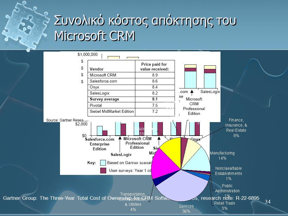34 Συνολικό κόστος απόκτησης του Microsoft CRM Gartner Group: The Three-Year Total Cost of Ownership for CRM Software for MSBs, research note: R-22-68