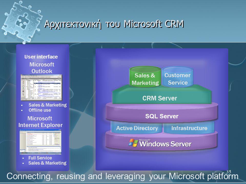 35 Αρχιτεκτονική του Microsoft CRM  Full Service  Sales & Marketing  Offline use Microsoft Outlook Microsoft Internet Explorer User interface Activ