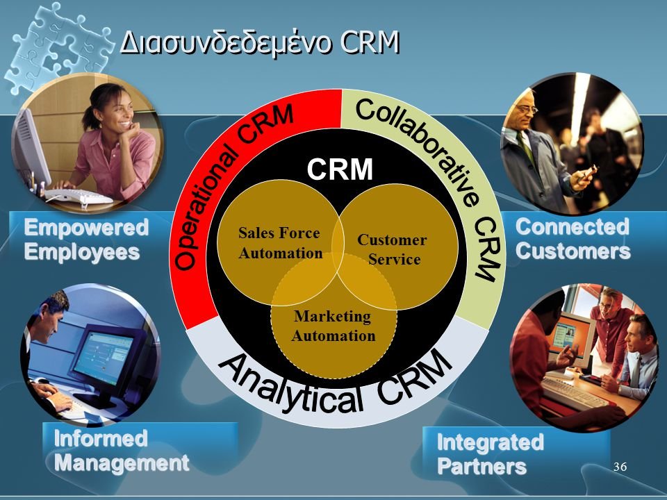 36 Connected Customers Διασυνδεδεμένο CRM Marketing Automation Customer Service Sales Force Automation CRM Empowered Employees Integrated Partners InformedManagement