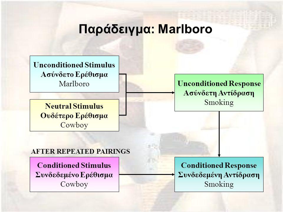 Παράδειγμα: Marlboro Unconditioned Stimulus Ασύνδετο Ερέθισμα Marlboro Neutral Stimulus Ουδέτερο Ερέθισμα Cowboy Unconditioned Response Ασύνδετη Αντίδ