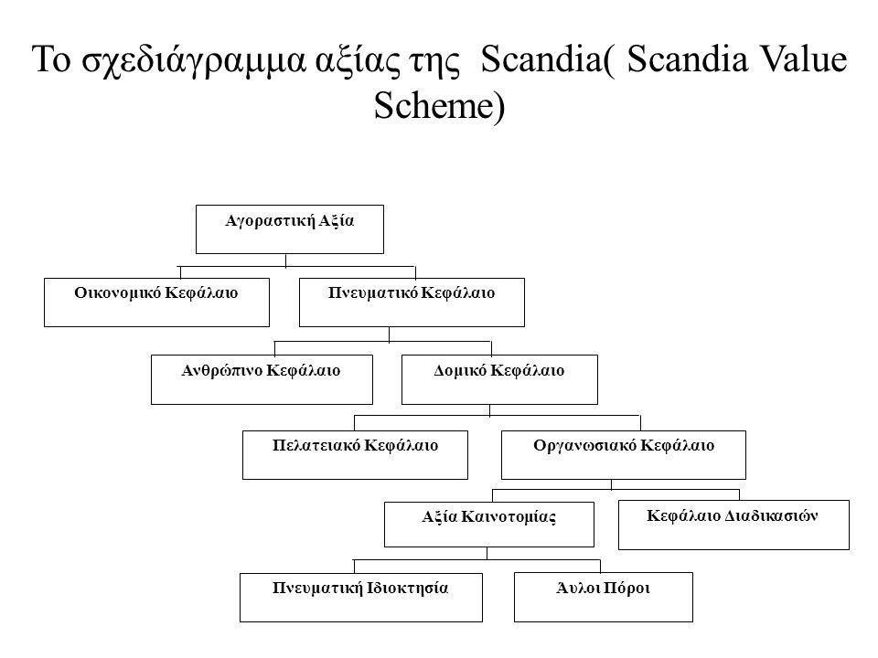 Πνευματικό Κεφάλαιο Οργανωσιακό Κεφάλαιο Ανθρώπινο ΚεφάλαιοΔομικό Κεφάλαιο Οικονομικό Κεφάλαιο Πελατειακό Κεφάλαιο Αξία Καινοτομίας Κεφάλαιο Διαδικασιών Πνευματική Ιδιοκτησία Άυλοι Πόροι Αγοραστική Αξία Το σχεδιάγραμμα αξίας της Scandia( Scandia Value Scheme)