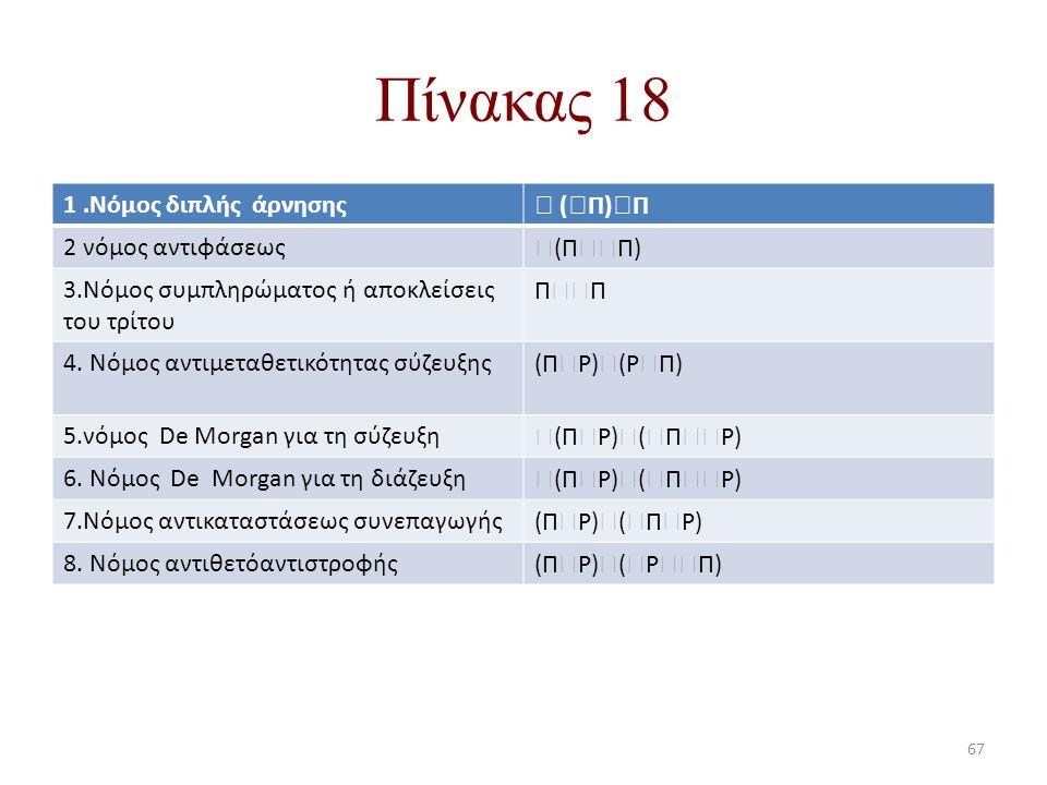 Πίνακας 18 1.Νόμος διπλής άρνησης  (  Π)  Π 2 νόμος αντιφάσεως  (Π  Π) 3.Νόμος συμπληρώματος ή αποκλείσεις του τρίτου Π  Π 4. Νόμος αντιμεταθε