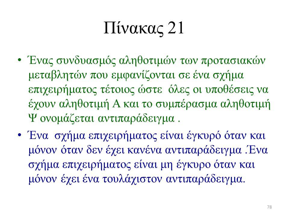 Πίνακας 21 Ένας συνδυασμός αληθοτιμών των προτασιακών μεταβλητών που εμφανίζονται σε ένα σχήμα επιχειρήματος τέτοιος ώστε όλες οι υποθέσεις να έχουν α