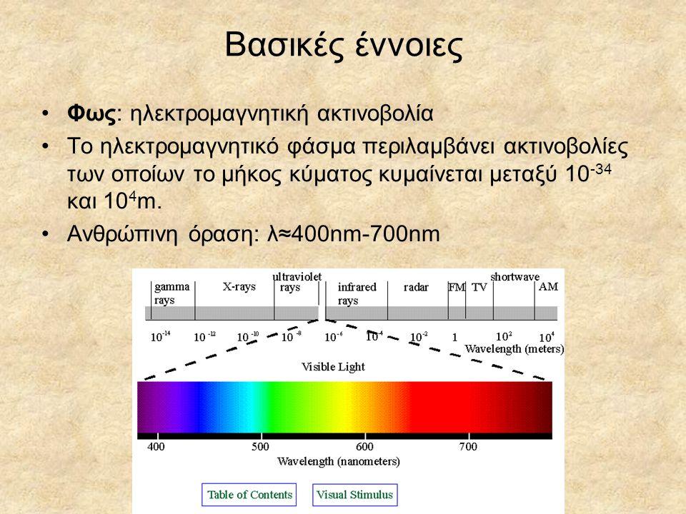 Γενικά για το χρώμα Χρώμα: είναι ο τρόπος με τον οποίο αντιλαμβανόμαστε τη συχνότητα της ακτινοβολίας του φωτός Ο ανθρώπινος εγκέφαλος ξεχωρίζει τρεις παραμέτρους για από τις ακτίνες που πέφτουν στον αμφιβληστροειδή χιτώνα: Απόχρωση (Hue): Η αντίληψη του μήκους κύματος του ορατού φωτός από το κόκκινο προς το γαλάζιο Κορεσμός (Saturation): Δίνει την αίσθηση του πόσο «καθαρό» είναι ένα χρώμα.