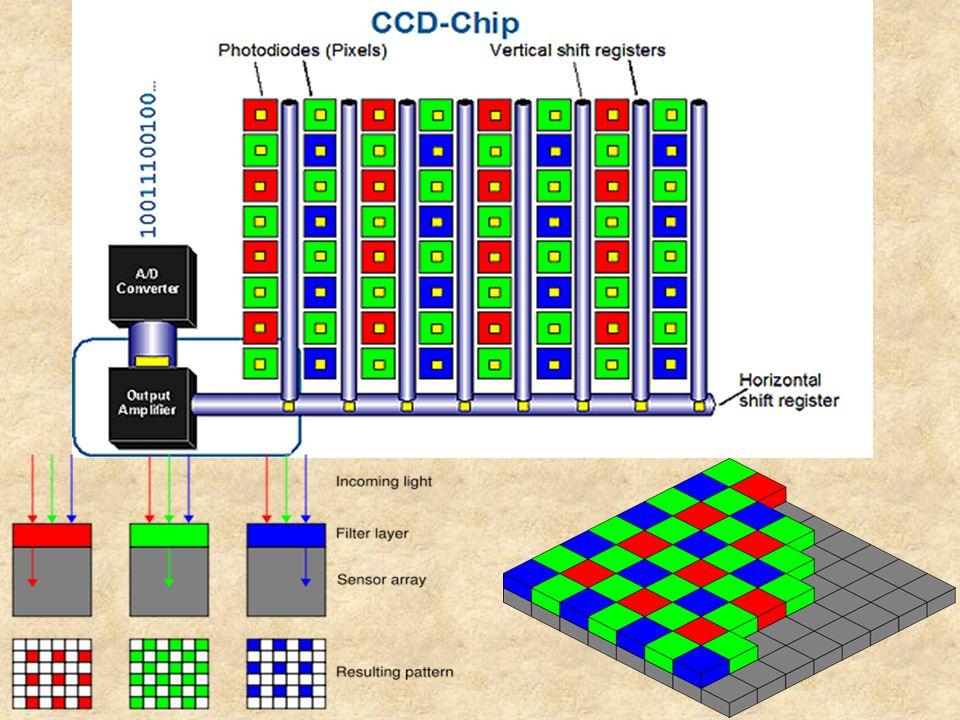 Από τον αισθητήρα στο αρχείο Κάθε εικονοστοιχείο μπορεί να αντιδράσει στην ένταση του φωτός που πέφτει πάνω του με 256 διαφορετικές τιμές.