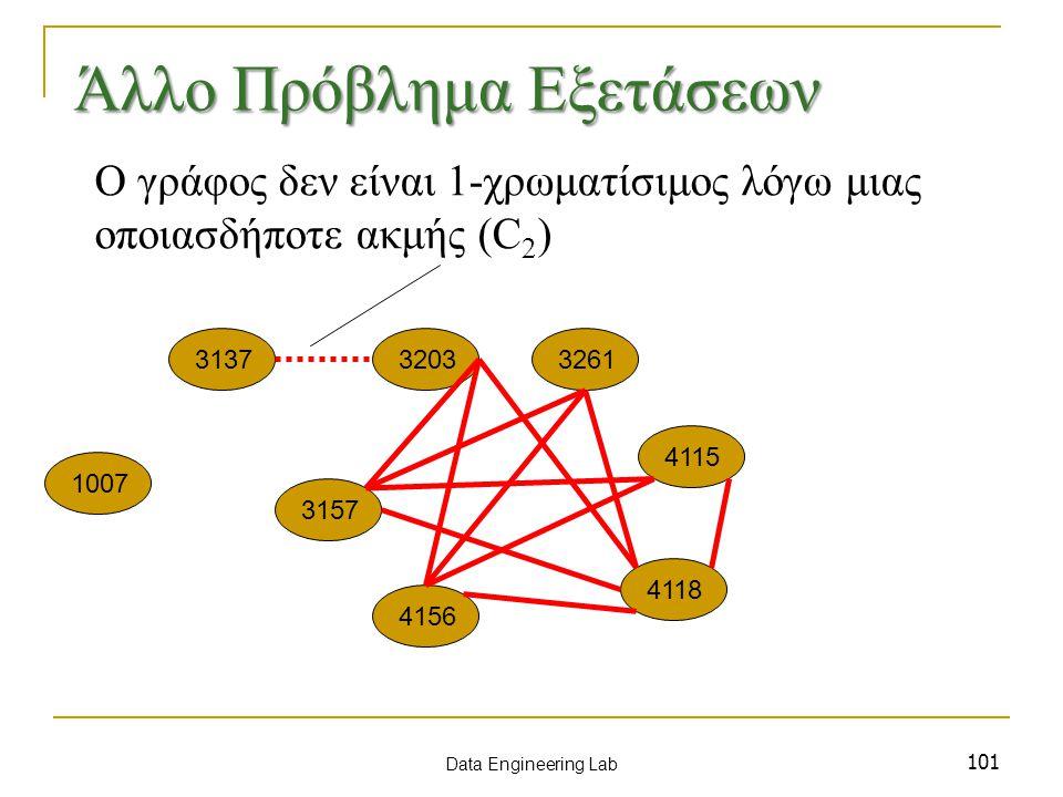 101 1007 3137 3157 3203 4115 3261 4156 4118 Data Engineering Lab Άλλο Πρόβλημα Εξετάσεων Ο γράφος δεν είναι 1-χρωματίσιμος λόγω μιας οποιασδήποτε ακμής (C 2 )