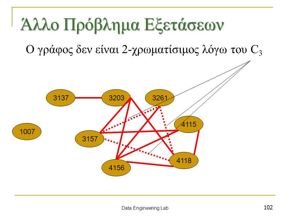 102 1007 3137 3157 3203 4115 3261 4156 4118 Data Engineering Lab Άλλο Πρόβλημα Εξετάσεων Ο γράφος δεν είναι 2-χρωματίσιμος λόγω του C 3