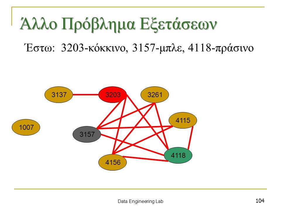 104 Έστω: 3203-κόκκινο, 3157-μπλε, 4118-πράσινο 1007 3137 3157 3203 4115 3261 4156 4118 Data Engineering Lab Άλλο Πρόβλημα Εξετάσεων