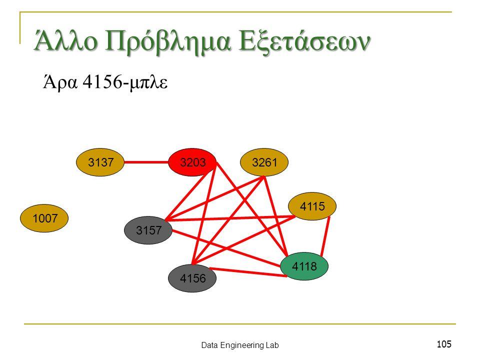 105 Άρα 4156-μπλε 1007 3137 3157 3203 4115 3261 4156 4118 Data Engineering Lab Άλλο Πρόβλημα Εξετάσεων
