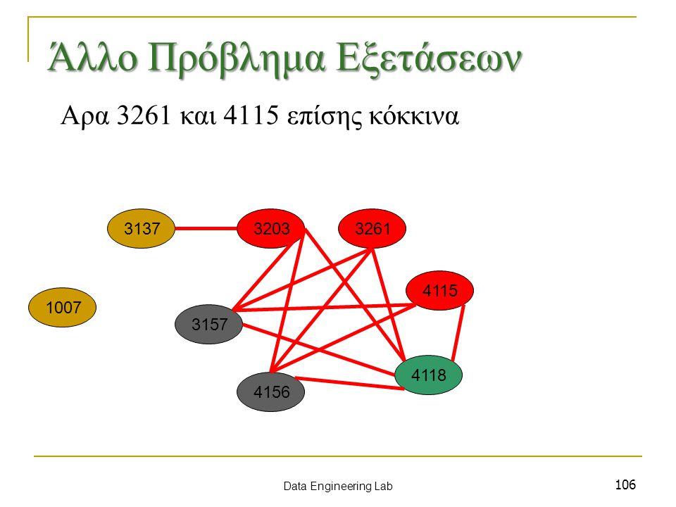 106 Αρα 3261 και 4115 επίσης κόκκινα 1007 3137 3157 3203 4115 3261 4156 4118 Data Engineering Lab Άλλο Πρόβλημα Εξετάσεων