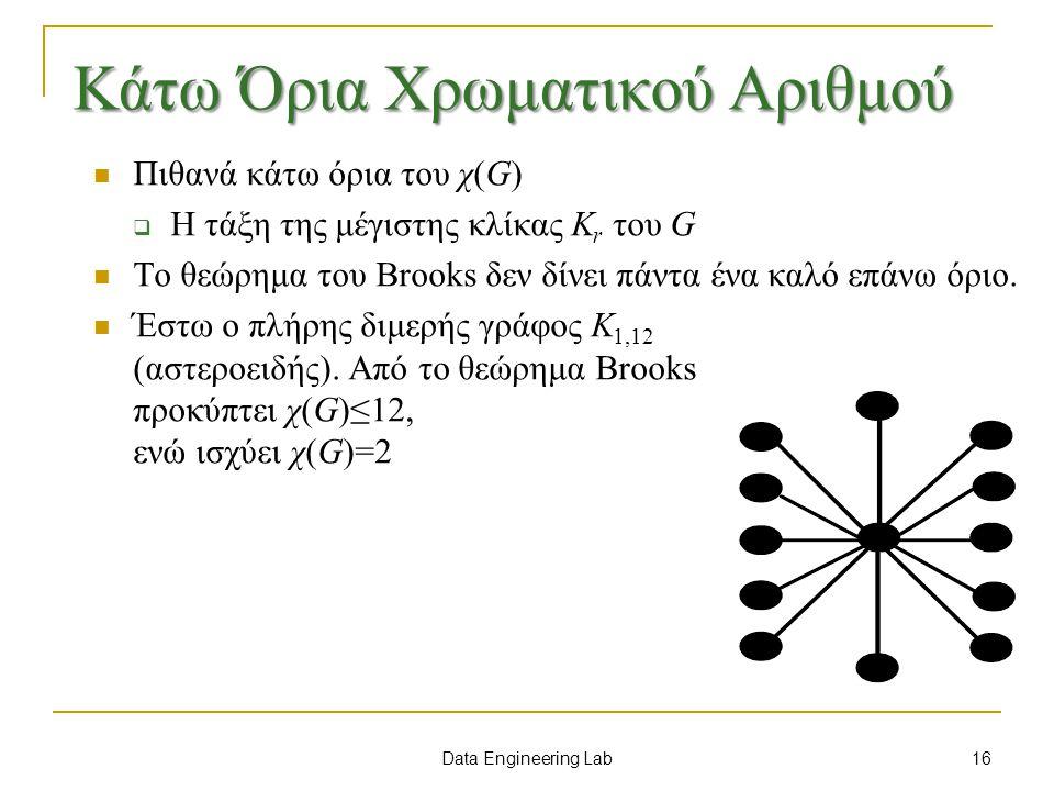 Data Engineering Lab Κάτω Όρια Χρωματικού Αριθμού Πιθανά κάτω όρια του χ(G)  Η τάξη της μέγιστης κλίκας K r του G Το θεώρημα του Brooks δεν δίνει πάντα ένα καλό επάνω όριο.