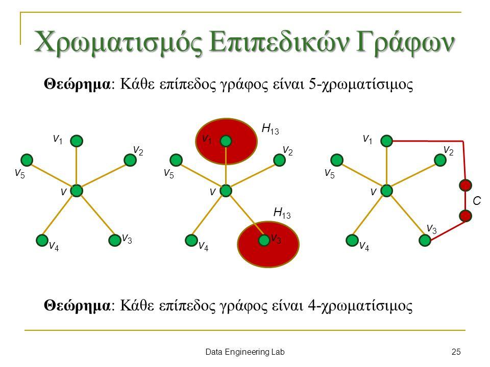 Data Engineering Lab Χρωματισμός Επιπεδικών Γράφων Θεώρημα: Κάθε επίπεδος γράφος είναι 5-χρωματίσιμος Θεώρημα: Κάθε επίπεδος γράφος είναι 4-χρωματίσιμος v v1v1 v2v2 v3v3 v4v4 v5v5 v v1v1 v2v2 v3v3 v4v4 v5v5 H 13 v v1v1 v2v2 v3v3 v4v4 v5v5 C 25