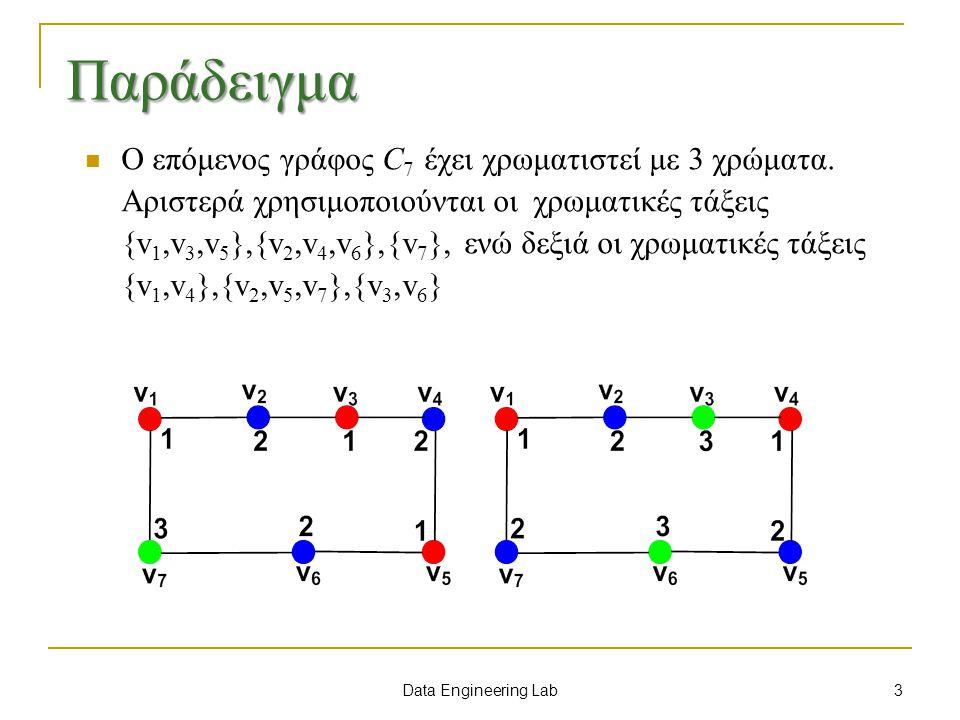 Data Engineering Lab Αλγόριθμος Βαθμού Χρώματος Αλγόριθμος: Brelaz με χρήση βαθμού χρώματος των κορυφών Είσοδος: Ένας γράφος G =(V, E) Έξοδος: Χρωματισμός του G 12341234 Οι κορυφές ταξινομούνται κατά φθίνουσα σειρά βαθμών Η κορυφή με το μεγαλύτερο βαθμό χρωματίζεται με το χρώμα 1 Επιλέγεται η κορυφή με το μέγιστο βαθμό χρώματος.