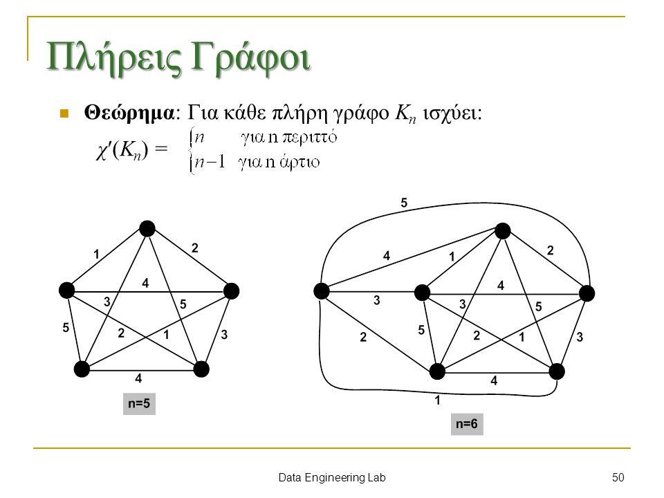Data Engineering Lab Πλήρεις Γράφοι Θεώρημα: Για κάθε πλήρη γράφο K n ισχύει: χ(K n ) = 50