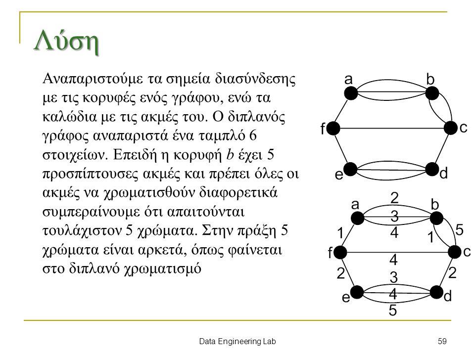 Data Engineering Lab Λύση Αναπαριστούμε τα σημεία διασύνδεσης με τις κορυφές ενός γράφου, ενώ τα καλώδια με τις ακμές του.