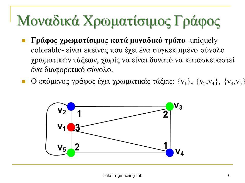 Data Engineering Lab 4-Χρωματισμός χαρτών Εικασία των 4 χρωμάτων (4 color conjecture): Κάθε χάρτης μπορεί να χρωματισθεί με 4 χρώματα  Guthrie 1850 (παρατήρηση)  DeMorgan 1852  Hamilton 1852  Cayley 1878 (δεν βρήκε λύση)  Kempe 1880 (βρήκε λάθος λύση)  Heawood 1890 (βρήκε το λάθος της λύσης)  Franklin 1920 (για n≤25)  Reynolds 1926 (για n ≤ 27)  Franklin 1931 (για n ≤ 31)  Winn 1943 (για n ≤ 35)  Ore-Stemple 1968 (για n ≤ 40)  Appel-Haken-Koch 1976 βρήκαν μια λύση (υπολογιστική) 37