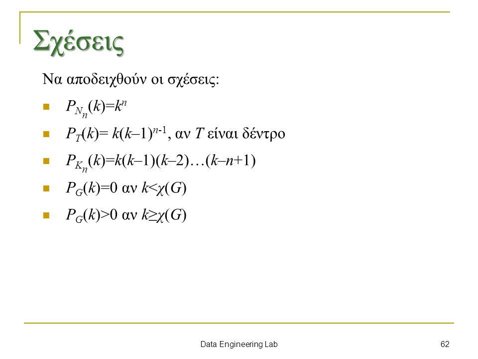 Data Engineering Lab Σχέσεις Να αποδειχθούν οι σχέσεις: P N n (k)=k n P T (k)= k(k–1) n-1, αν T είναι δέντρο P K n (k)=k(k–1)(k–2)…(k–n+1) P G (k)=0 αν k<χ(G) P G (k)>0 αν k≥χ(G) 62
