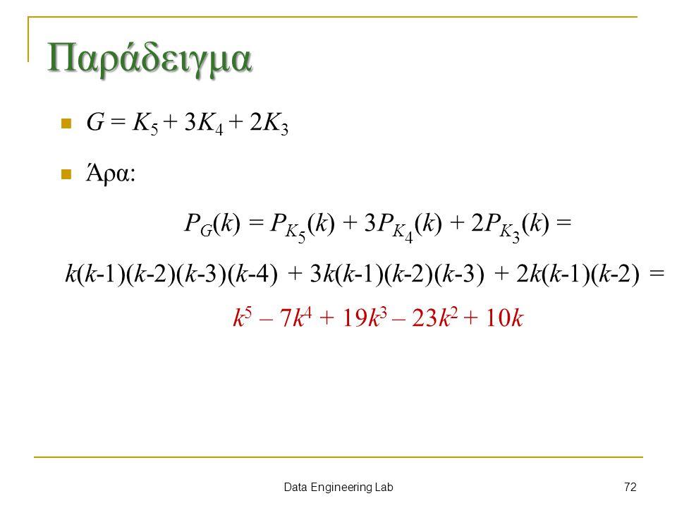 Data Engineering Lab G = Κ 5 + 3Κ 4 + 2Κ 3 Άρα: P G (k) = P K 5 (k) + 3P K 4 (k) + 2P K 3 (k) = k(k-1)(k-2)(k-3)(k-4) + 3k(k-1)(k-2)(k-3) + 2k(k-1)(k-2) = k 5 – 7k 4 + 19k 3 – 23k 2 + 10k 72 Παράδειγμα
