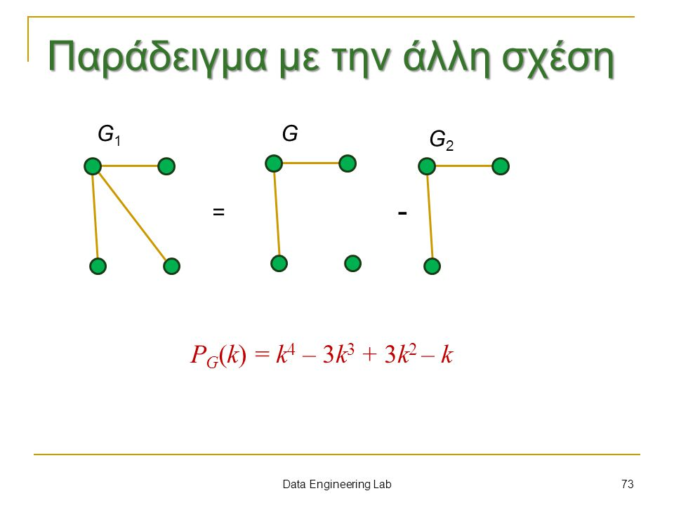Παράδειγμα με την άλλη σχέση Data Engineering Lab = - P G (k) = k 4 – 3k 3 + 3k 2 – k G1G1 G G2G2 73