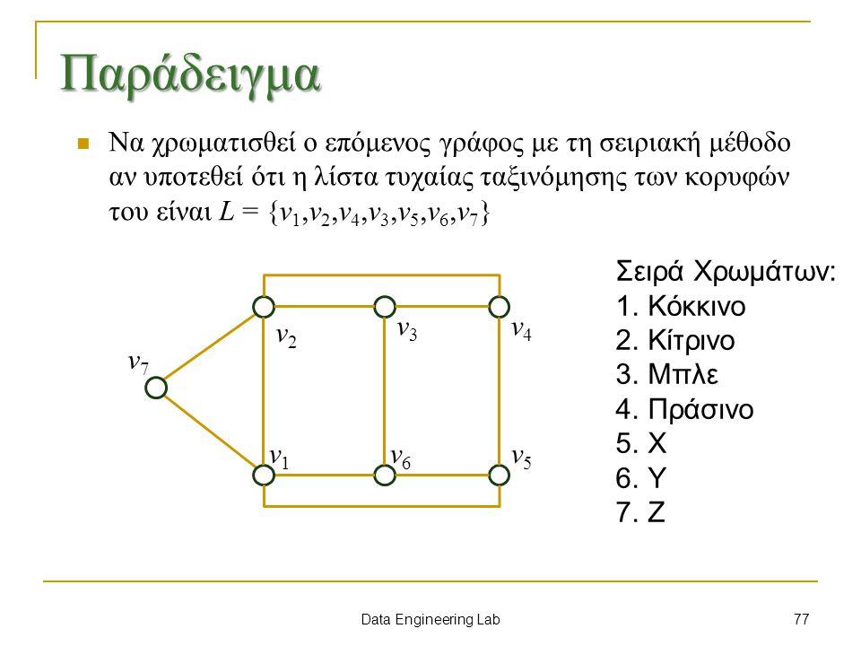Data Engineering Lab Παράδειγμα Να χρωματισθεί ο επόμενος γράφος με τη σειριακή μέθοδο αν υποτεθεί ότι η λίστα τυχαίας ταξινόμησης των κορυφών του είναι L = {v 1,v 2,v 4,v 3,v 5,v 6,v 7 } v7v7 v2v2 v1v1 v3v3 v4v4 v5v5 v6v6 Σειρά Χρωμάτων: 1.Κόκκινο 2.Κίτρινο 3.Μπλε 4.Πράσινο 5.Χ 6.Υ 7.Ζ 77