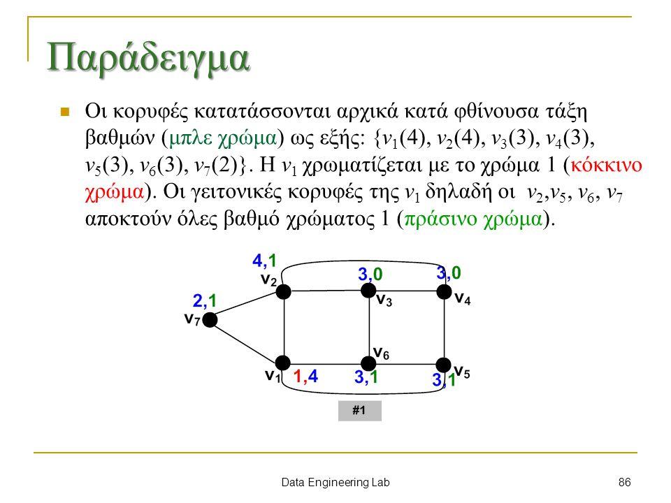 Data Engineering Lab Οι κορυφές κατατάσσονται αρχικά κατά φθίνουσα τάξη βαθμών (μπλε χρώμα) ως εξής: {v 1 (4), v 2 (4), v 3 (3), v 4 (3), v 5 (3), v 6 (3), v 7 (2)}.
