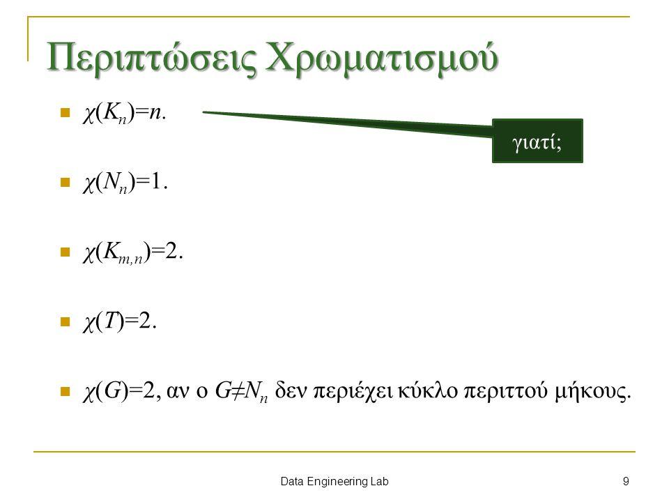 Data Engineering Lab Εφαρμογή Να χρωματιστεί τον επόμενο γράφο με τη μέθοδο πρώτα η μεγαλύτερη v7v7 v2v2 v1v1 v3v3 v4v4 v5v5 v6v6 Σειρά Χρωμάτων: 1.Κόκκινο 2.Κίτρινο 3.Μπλε 4.Πράσινο 5.Χ 6.Υ 7.Ζ 80