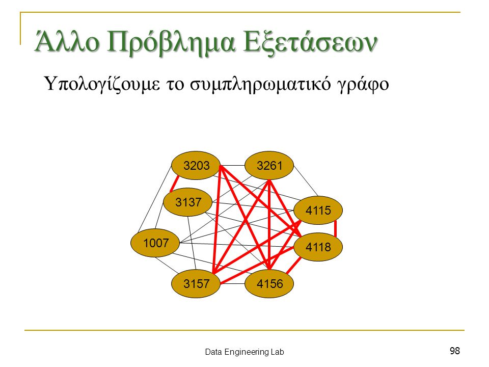 98 Υπολογίζουμε το συμπληρωματικό γράφο 1007 3137 3157 3203 4115 3261 4156 4118 Data Engineering Lab Άλλο Πρόβλημα Εξετάσεων