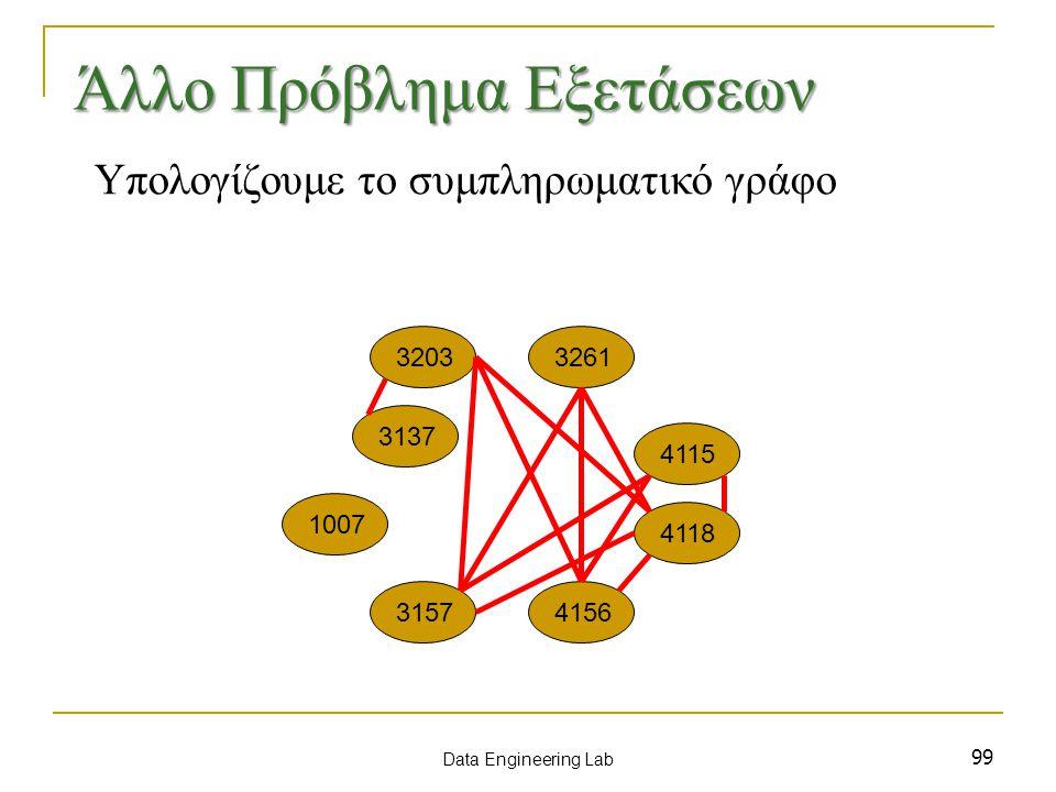 99 1007 3137 3157 3203 4115 3261 4156 4118 Data Engineering Lab Άλλο Πρόβλημα Εξετάσεων Υπολογίζουμε το συμπληρωματικό γράφο