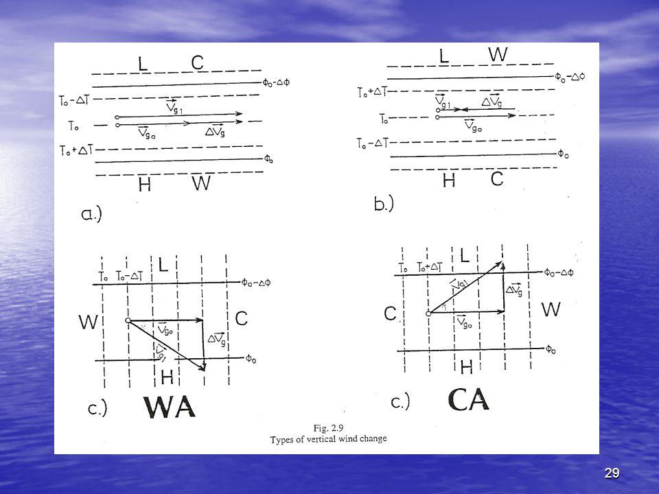 30 όπου όπου v n : ο μέσος άνεμος του στρώματος σε κατεύθυνση κάθετη προς τις μέσες ισόθερμες, δηλαδή κάθετη με την κατεύθυνση του θερμικού ανέμου (m/s) v Θ : ο θερμικός άνεμος του στρώματος (m/s) f: η παράμετρος Coriolis (s -1 ) Τ: η μέση θερμοκρασία του στρώματος (Κ) g: η επιτάχυνση της βαρύτητας (9.81 m/s 2 ) Δz: το πάχος του ατμοσφαιρικού στρώματος (m) Πρακτικός τρόπος υπολογισμού της θερμικής μεταφοράς από επιχειρησιακά δεδομένα ανώτερης ατμόσφαιρας (π.χ.