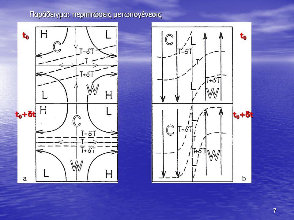 8 Δ) περιστροφή – στροβιλισμός (rotation – vorticity)
