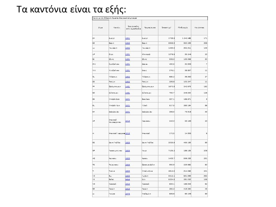 Τα καντόνια είναι τα εξής: Καντόνια της Ελβετικής Ομοσπονδίας σε επίσημη σειρά ΣήμαΚαντόνι Έτος ένταξης στην ομοσπονδία ΠρωτεύουσαΈκταση χμ 2 Πληθυσμό