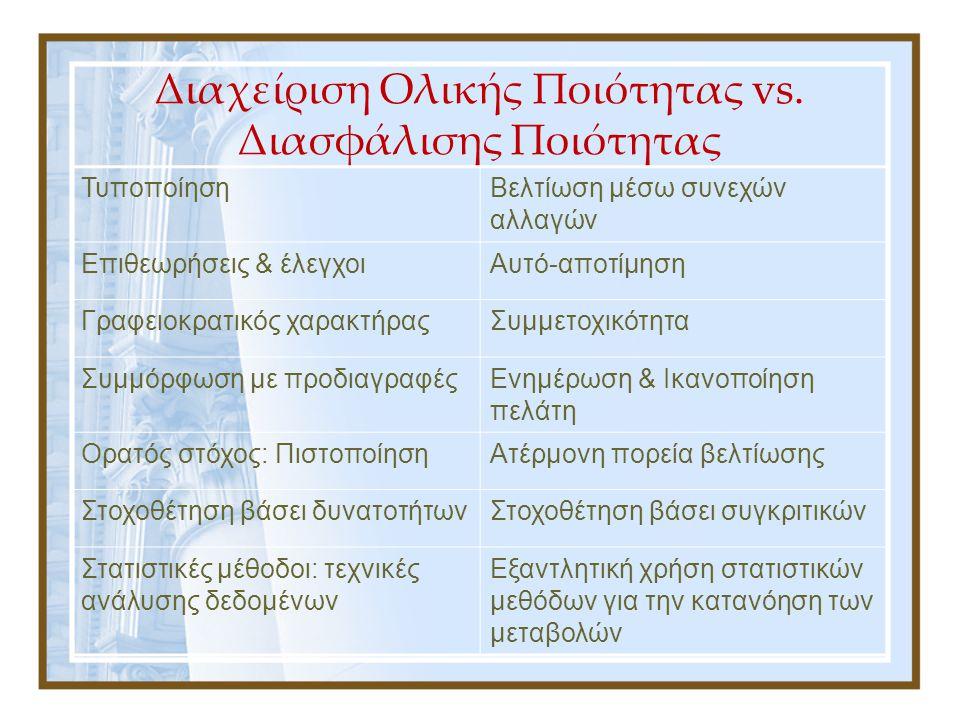Επιλογή του μοντέλου: Διεθνής Εμπειρία Αναγνωρισιμότητα του σήματος ISO Πιστοποιημένοι οργανισμοί 2000: 2.173 Ελλάδα – 220.127 Ευρώπη 2004: 2.572 Ελλάδα – 326.895 Ευρώπη 1990: Πειραματισμός βιβλιοθηκών με συστήματα διαχείρισης ποιότητας Μέσα δεκαετίας '90: Οι πρώτες βιβλιοθήκες στη Σκανδιναβία και τη Μ.