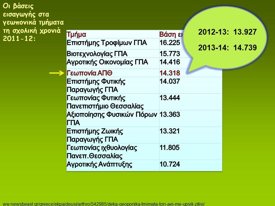 Οι βάσεις εισαγωγής στα γεωπονικά τμήματα τη σχολική χρονιά 2011-12: ww.newsbeast.gr/greece/ekpaideusi/arthro/542985/deka-geoponika-tmimata-ton-aei-me